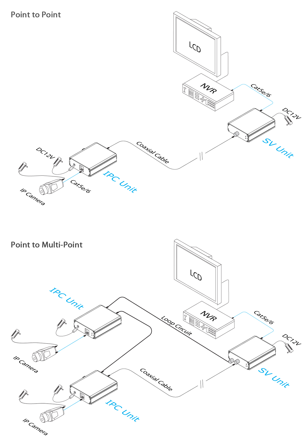 ethernet over coax adapter kit  extends up to 6000ft