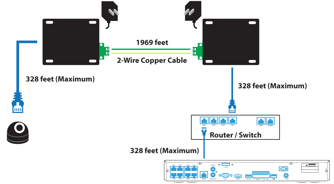 A 2-wire copper cable is then plugged in from one end to the other end,  where a RJ45 Ethernet is then plugged into an IP camera.
