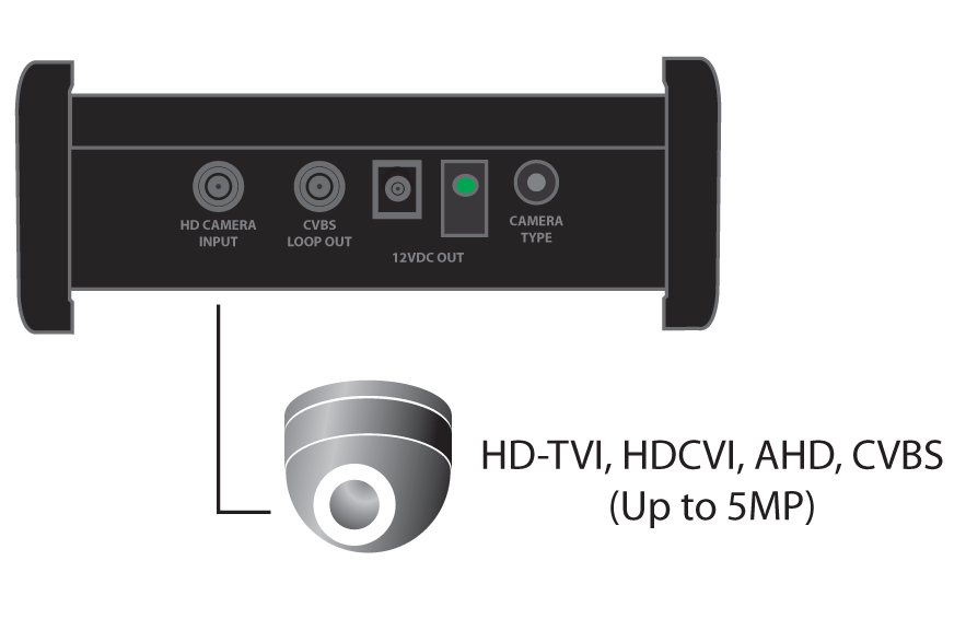 Supports HD-TVI, HDCVI, AHD, CVBS up to 5MP