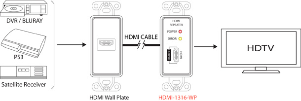 hdmi repeater wall plate up to 115ft at 1080p pi. Black Bedroom Furniture Sets. Home Design Ideas