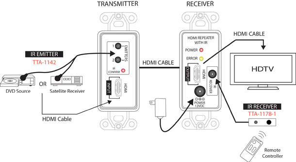 hdmi repeater wall plate with built