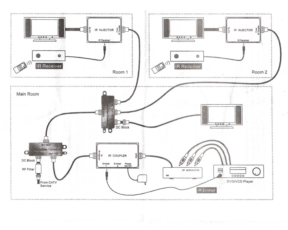 Coax Cable Diagram Wiring Diagrams Ir Over Kit Include Injector And Coupler Max Coaxial