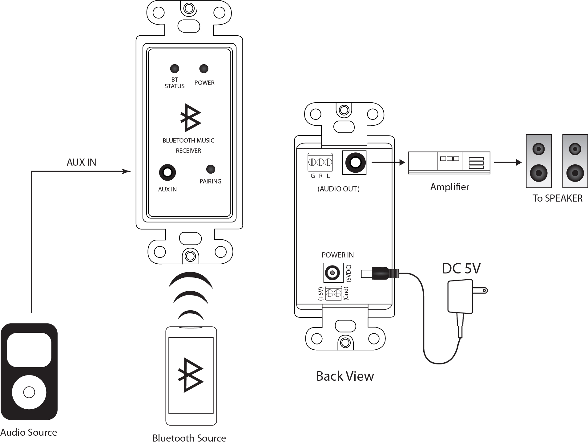 In-wall Stereo Audio And Bluetooth Receiver Wall Plate