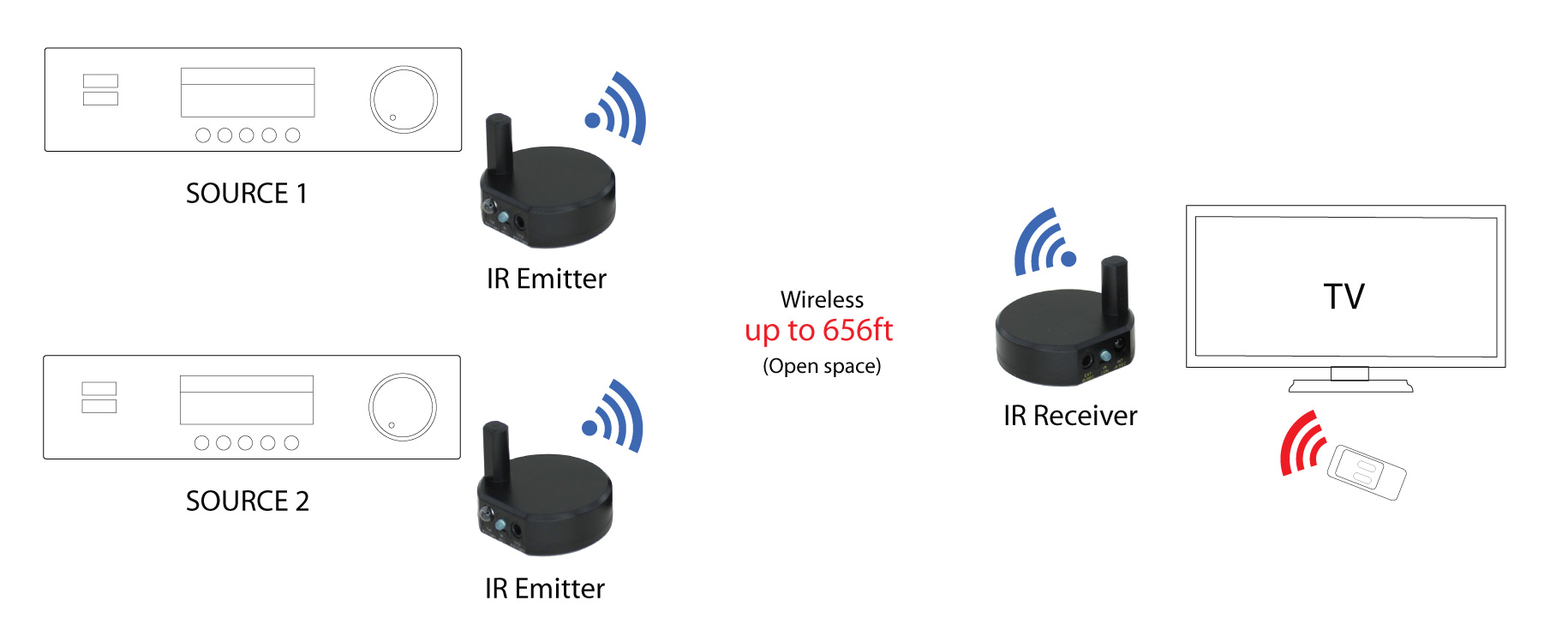 Wireless Ir Repeater  Up To 656ft