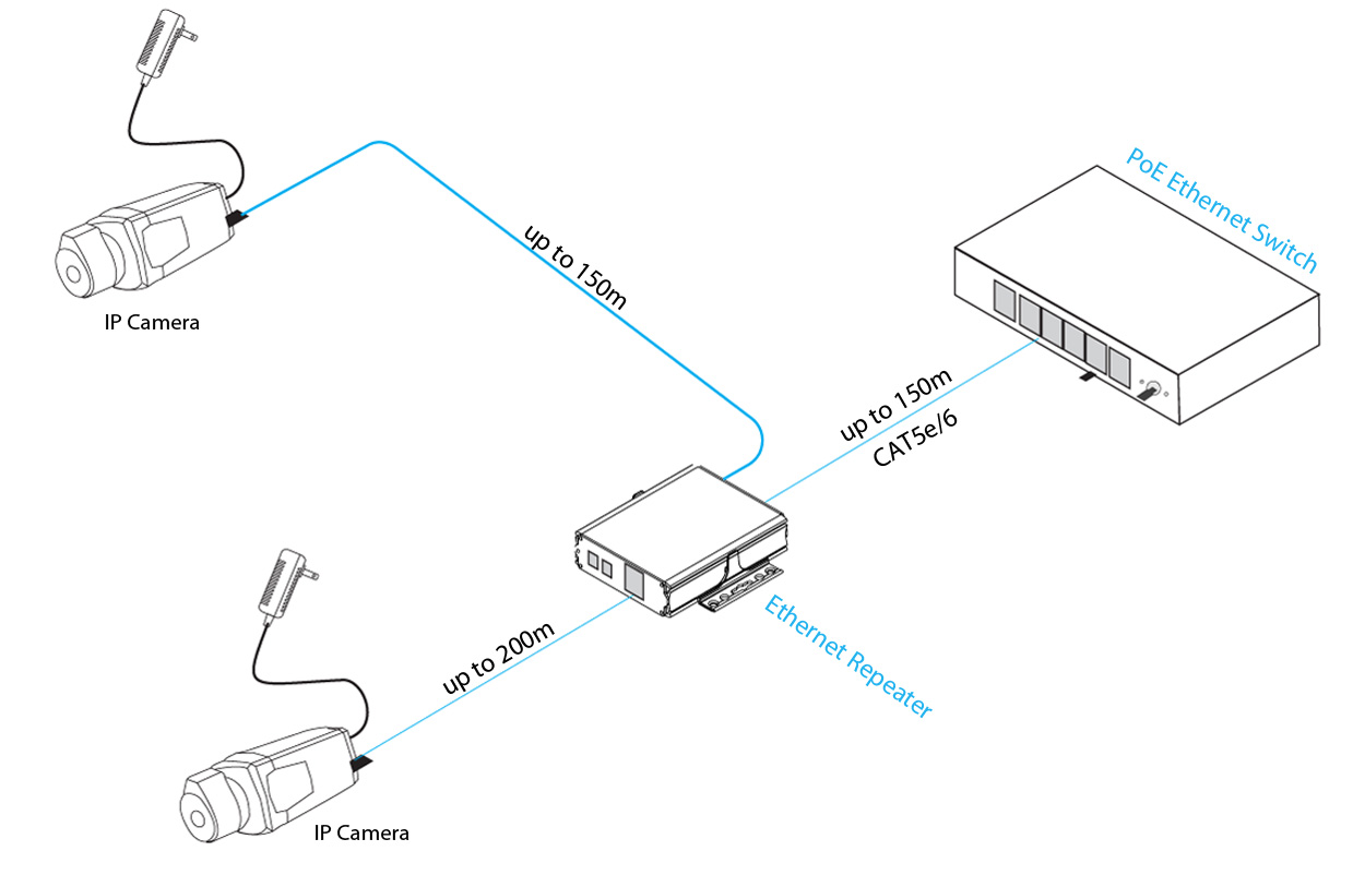 ethernet repeater for 2 devices  300 meters and 350 meters