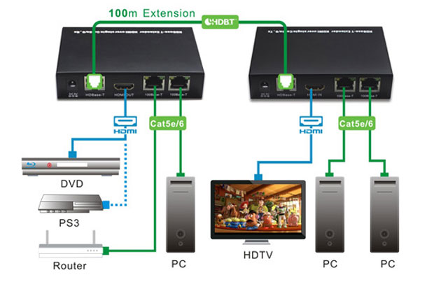 Hdbaset Hdmi Extender Over Cat5    Cat6 With Built