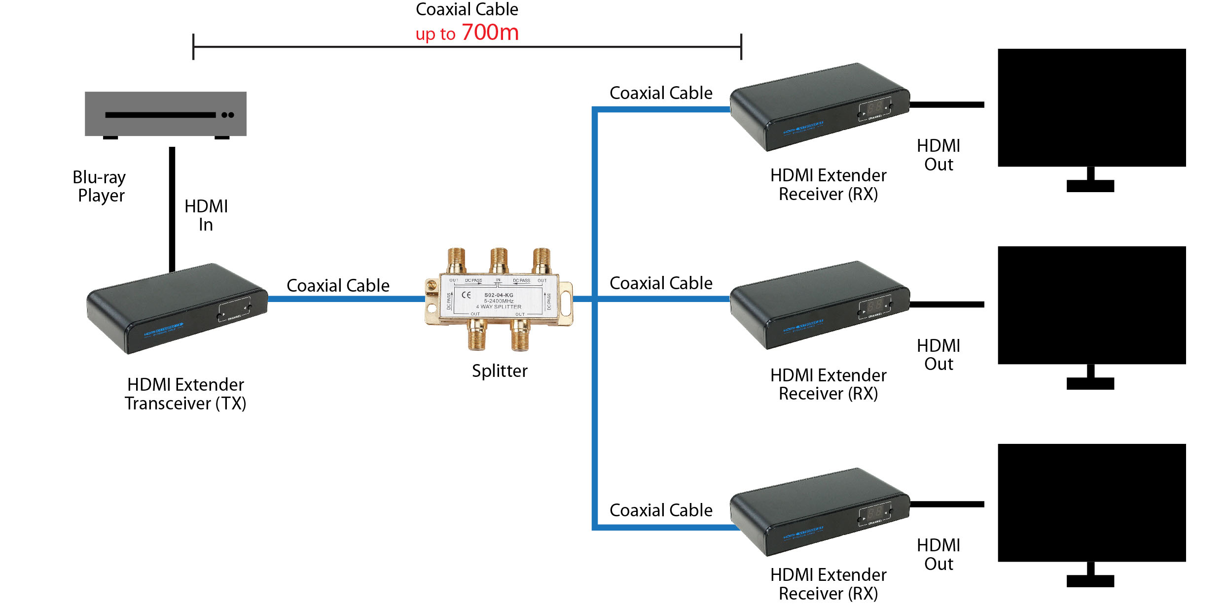 Hdmi Extender Over Coaxial Cable  Up To 2297ft One-to-one At 1080p  Split To More Monitors