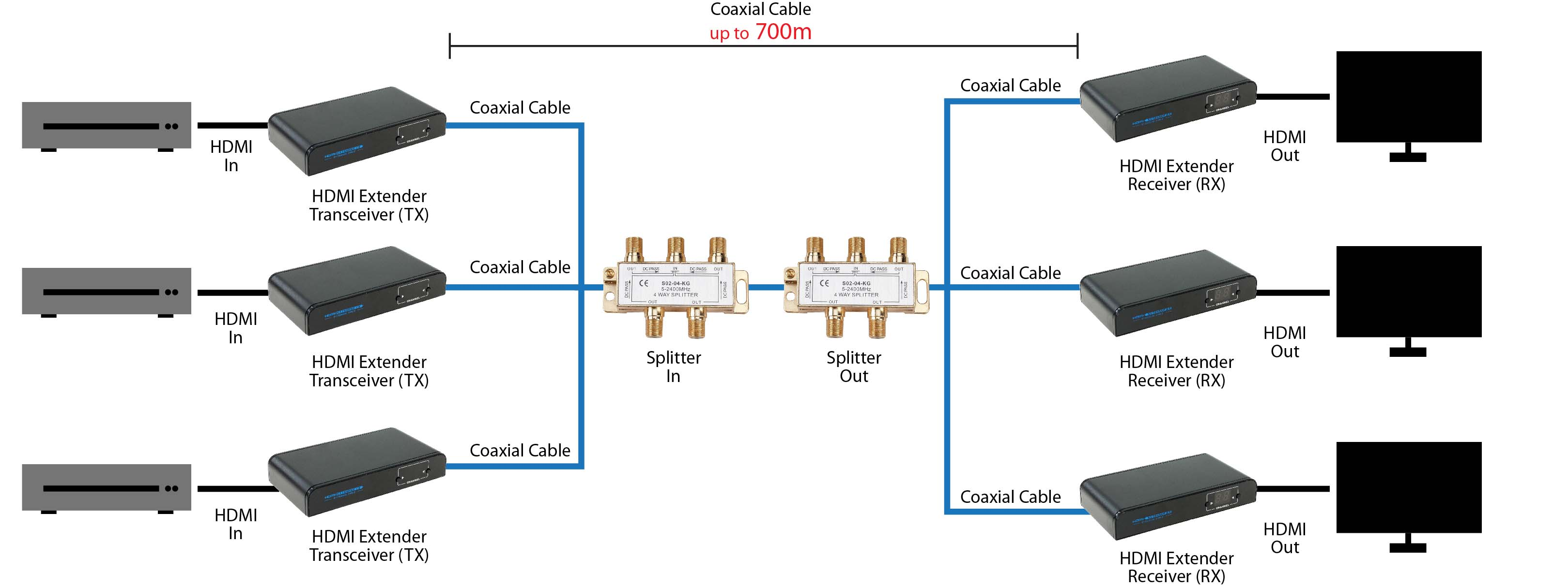Hdmi Extender Wiring Diagram Trusted Diagrams Connection Explained Connections Over Coaxial Cable