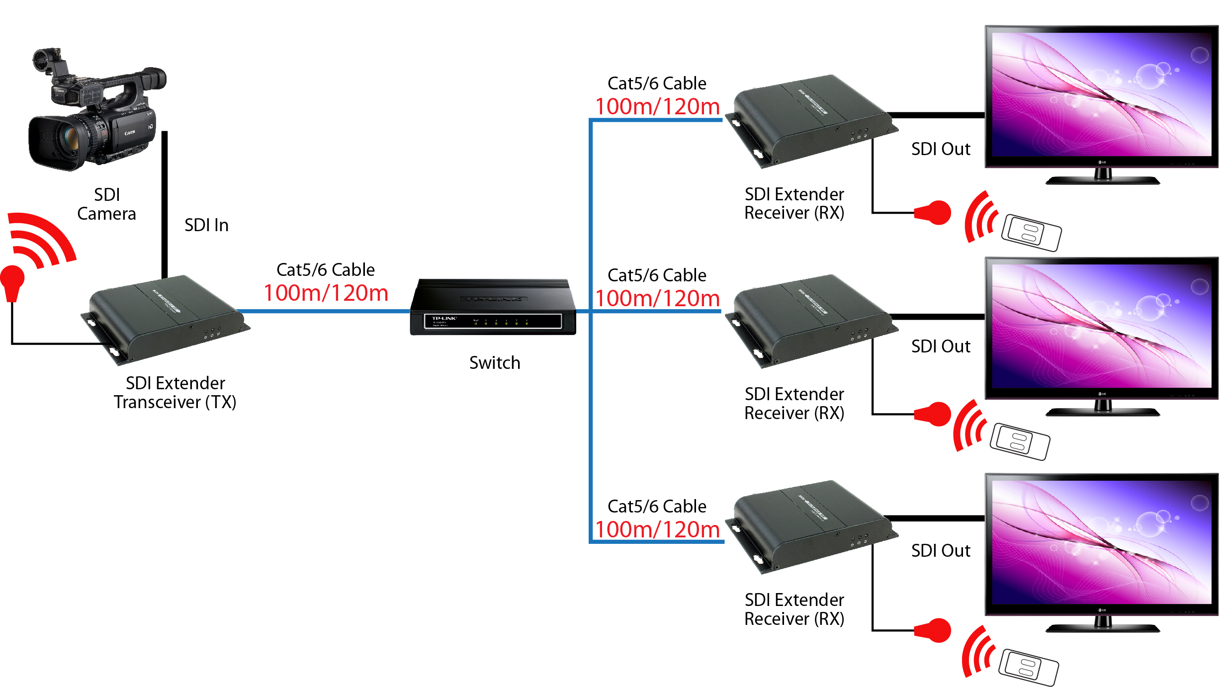 hdbitt sdi extender over ethernet w ir up to 394ft split to more diagram 3 daisy chain connection