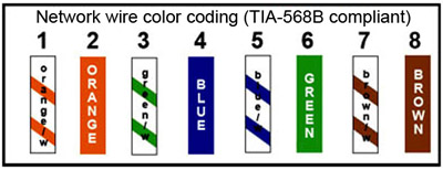 Tia B on Wire For Cat 5 Crimp Color Code
