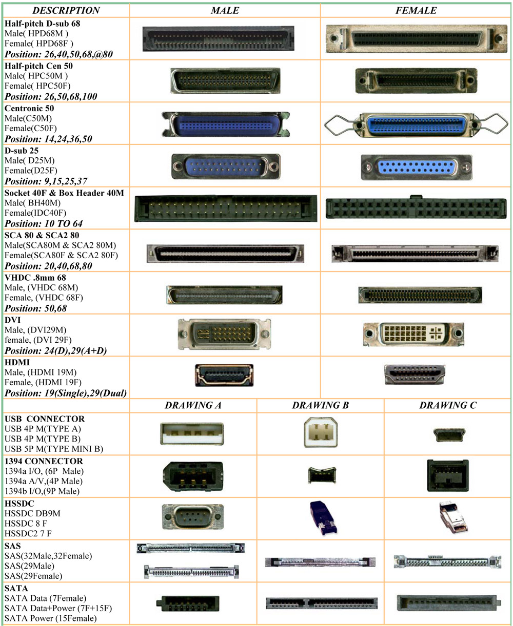 Computer Connectors Chart Gallery Diagram Writing Sample IDeas Storagechart