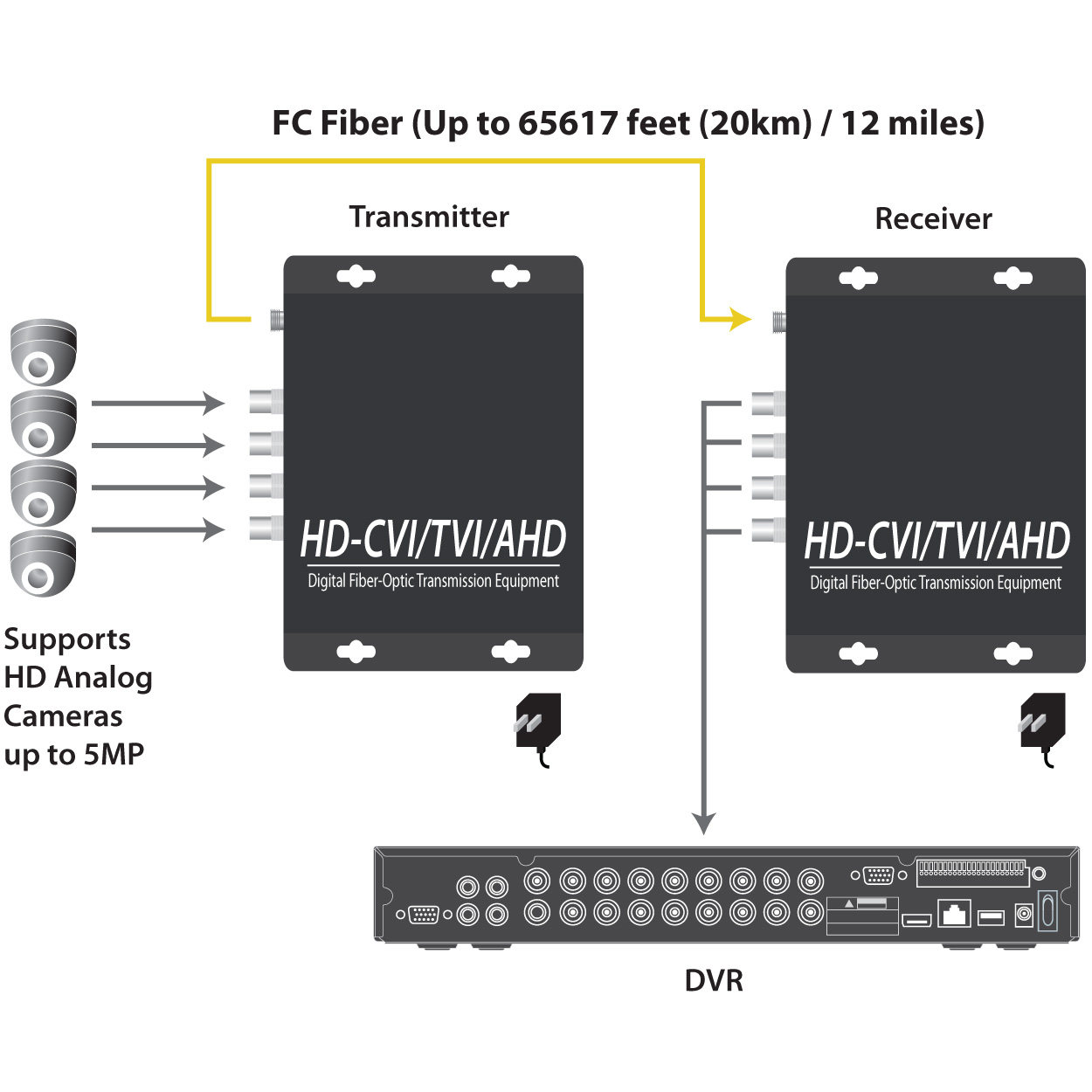 4 Channel Hd Tvi Hdcvi Ahd Analog Video Over Fiber Fc Extender Circuit Diagram Camera Tap To Expand
